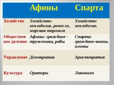 Афины Спарта Хозяйство Хозяйство: земледелие, ремесло, морская торговля Хозяй...
