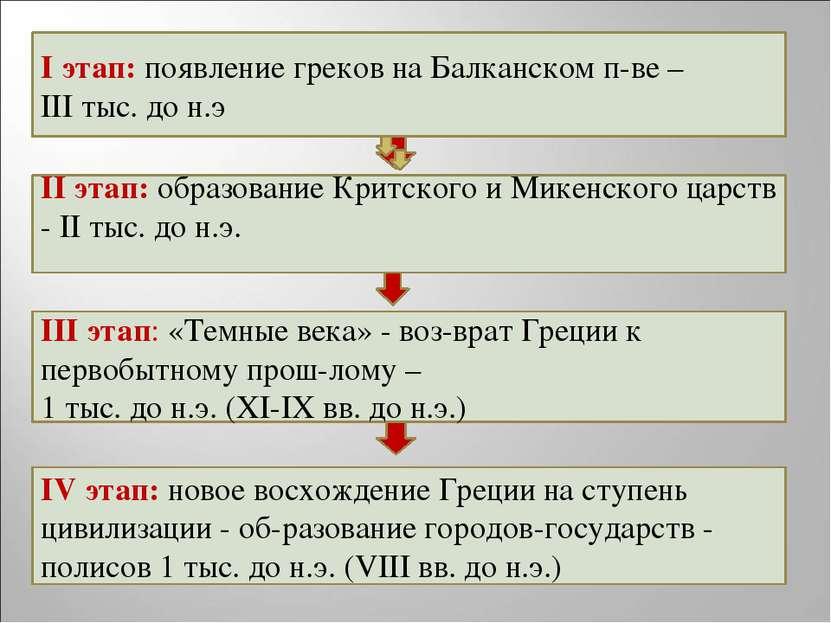 I этап: появление греков на Балканском п-ве – III тыс. до н.э II этап: образо...