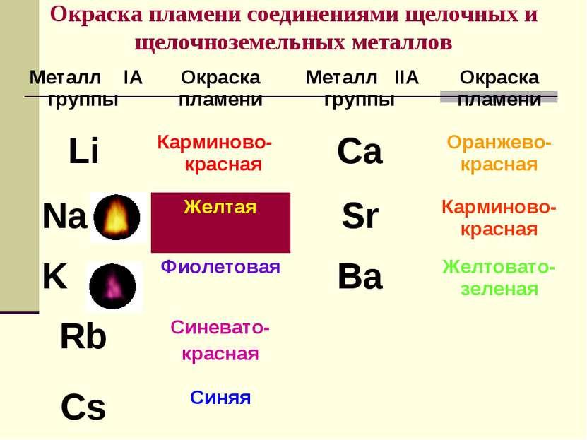 Окраска пламени соединениями щелочных и щелочноземельных металлов Металл IА г...