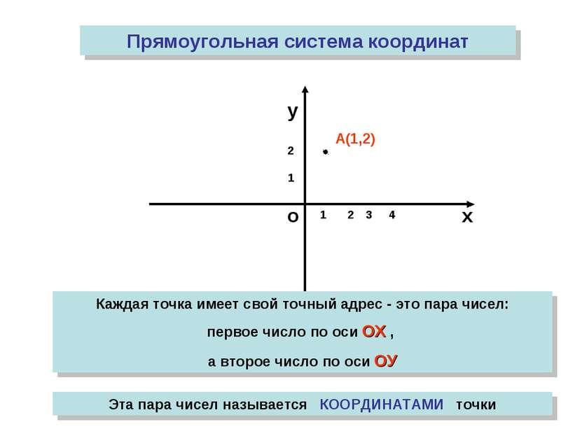 о х у Прямоугольная система координат 1 Каждая точка имеет свой точный адрес ...
