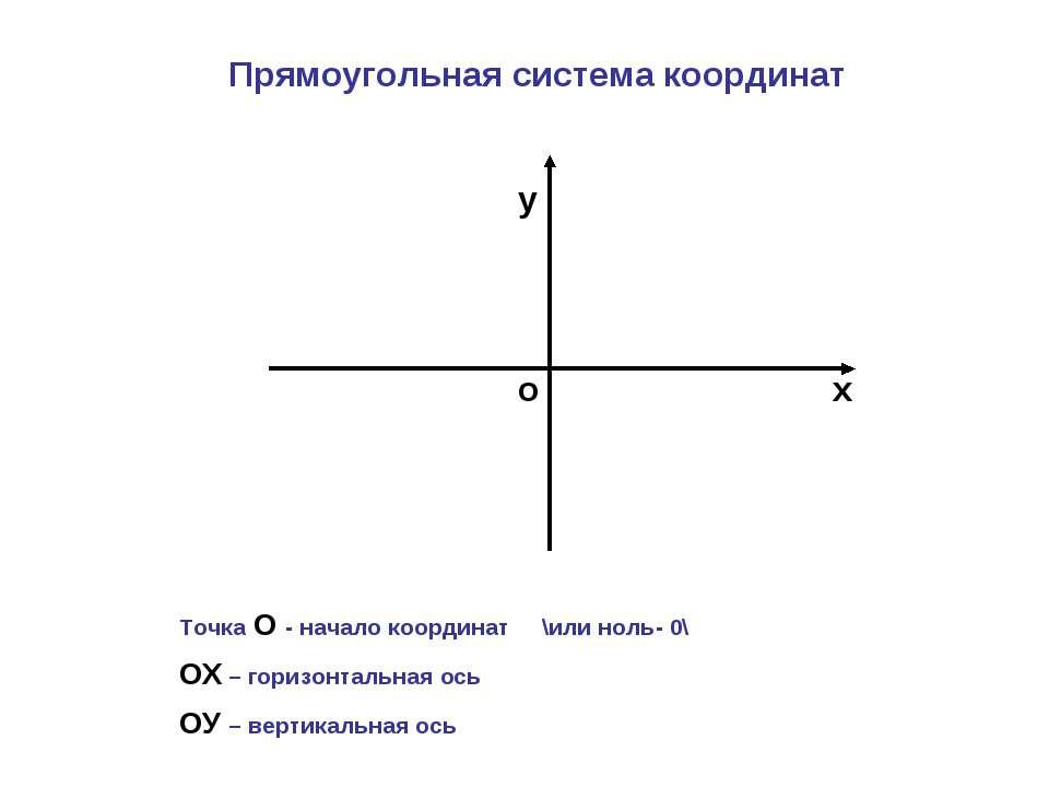 о х у Прямоугольная система координат Точка О - начало координат \или ноль- 0...