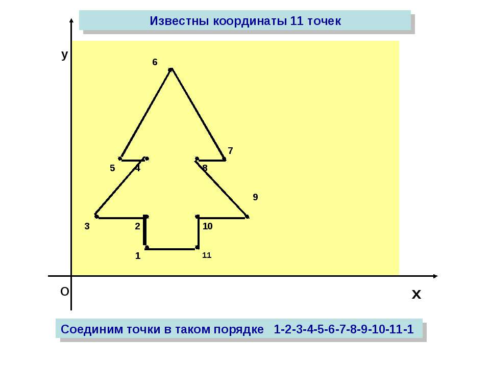 О х у Известны координаты 11 точек Соединим точки в таком порядке 1-2-3-4-5-6...