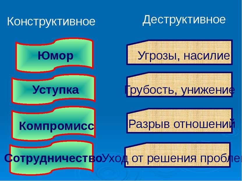 Конструктивное Деструктивное Юмор Уступка Компромисс Сотрудничество Угрозы, н...