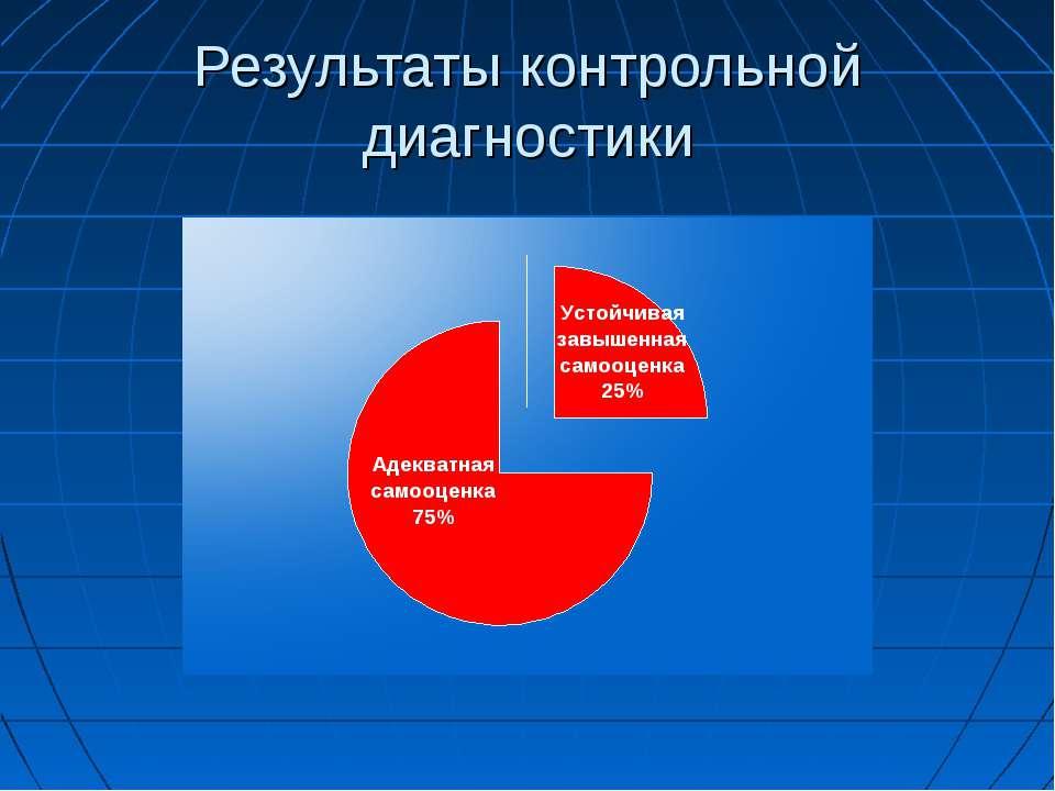 Результаты контрольной диагностики