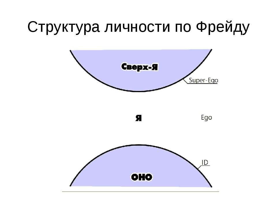 Структура личности по Фрейду