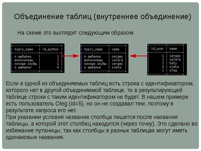 Объединение таблиц (внутреннее объединение) На схеме это выглядит следующим о...