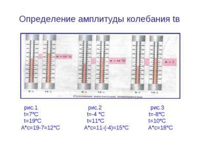 Определение амплитуды колебания tв рис.1 рис.2 рис.3 t=7°С t=-4 °С t=-8°С t=1...