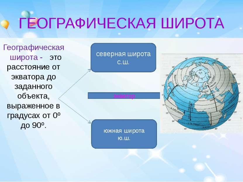 ГЕОГРАФИЧЕСКАЯ ШИРОТА Географическая широта - это расстояние от экватора до з...