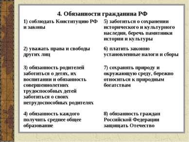 4. Обязанности гражданина РФ