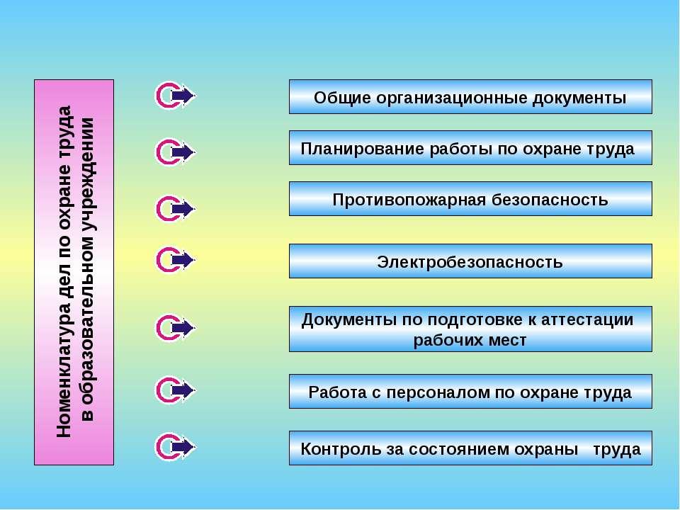 Номенклатура дел по охране труда в образовательном учреждении Общие организац...