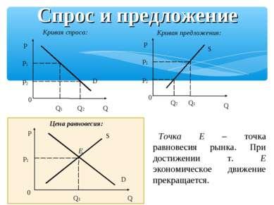 Спрос и предложение Кривая спроса: Кривая предложения: Цена равновесия: Точка...