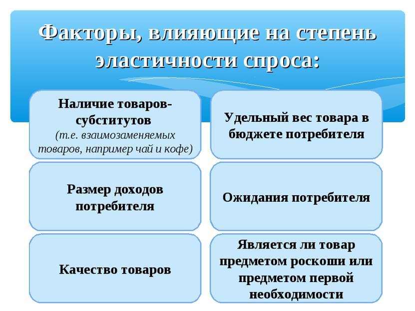 Факторы, влияющие на степень эластичности спроса: Наличие товаров-субститутов...