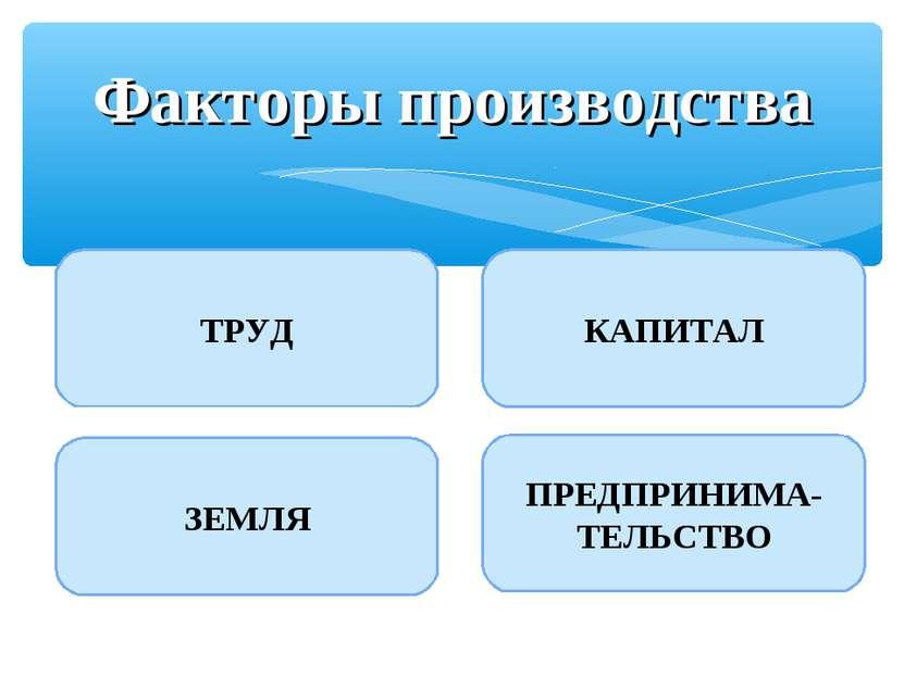 Факторы производства ТРУД ЗЕМЛЯ КАПИТАЛ ПРЕДПРИНИМА-ТЕЛЬСТВО