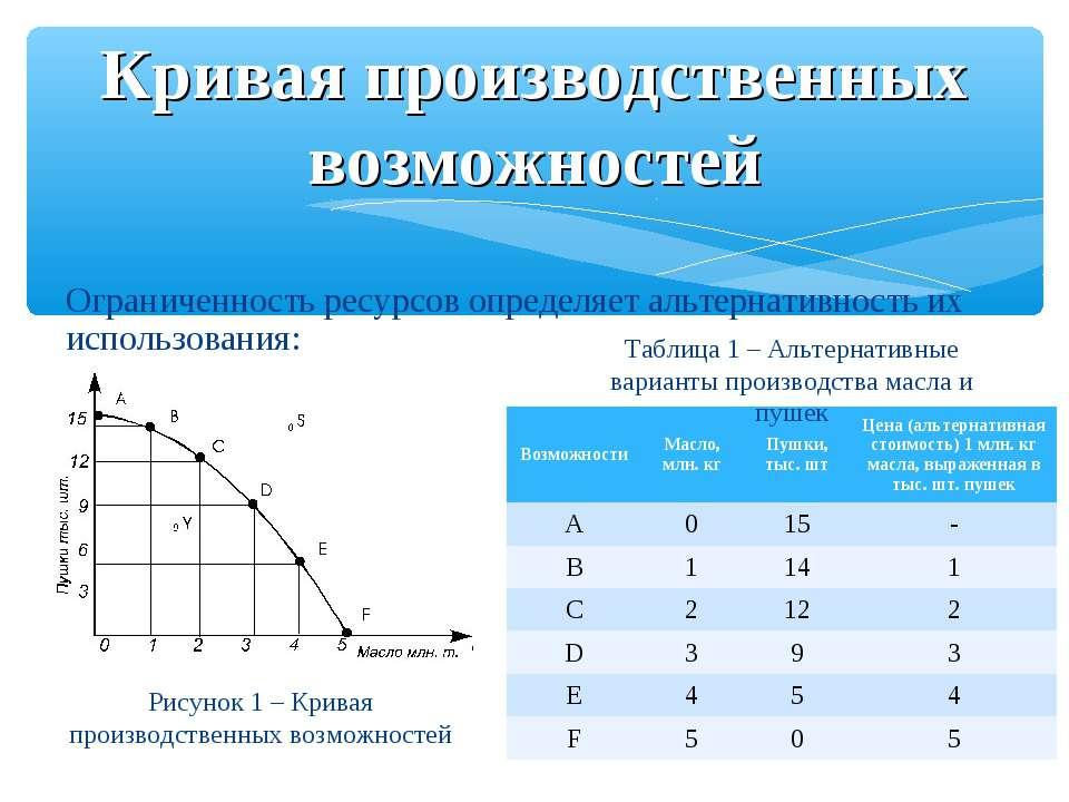 Ограниченность ресурсов определяет альтернативность их использования: Кривая ...