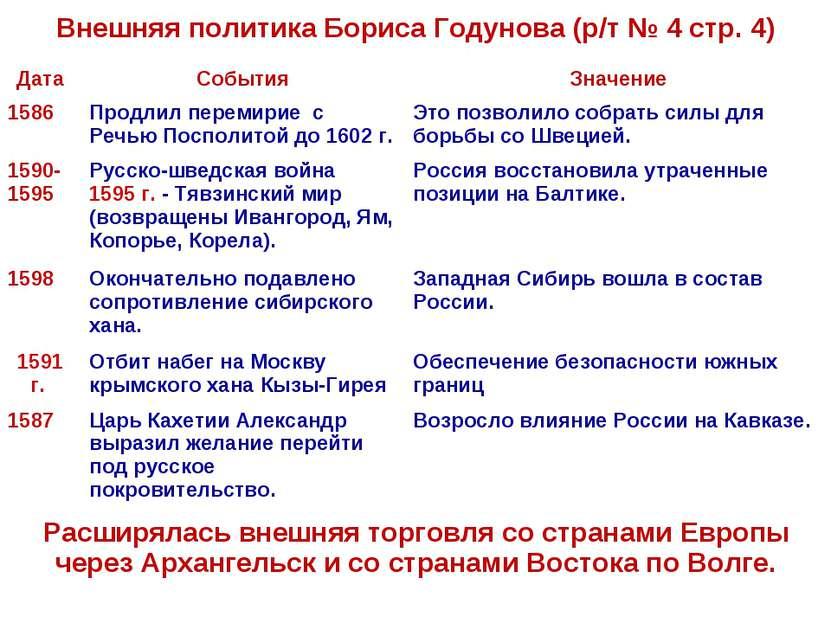 Внешняя политика Бориса Годунова (р/т № 4 стр. 4) Дата События Значение 1586 ...