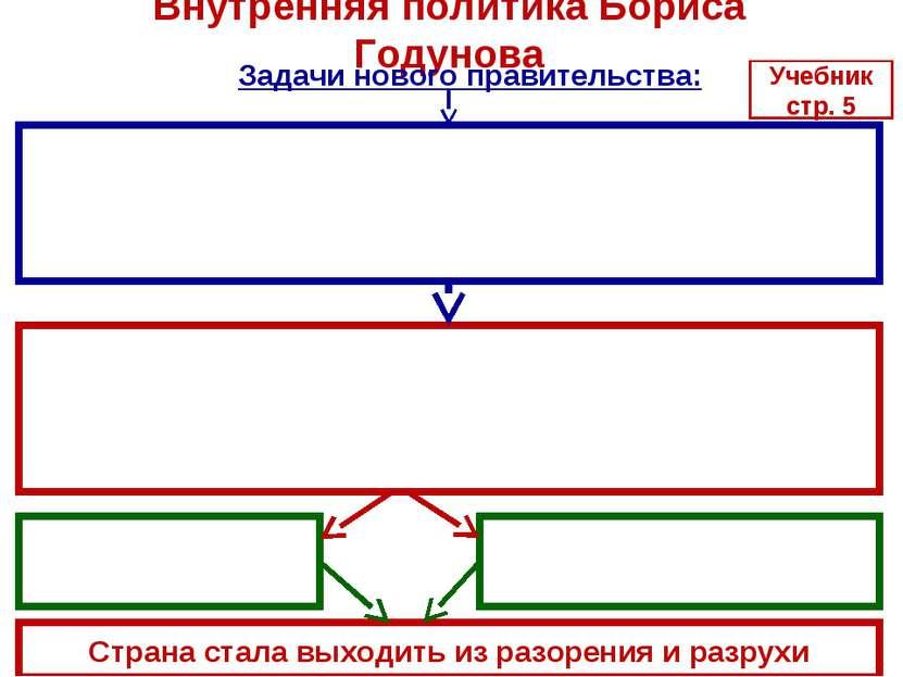 Внутренняя политика Бориса Годунова Страна стала выходить из разорения и разр...