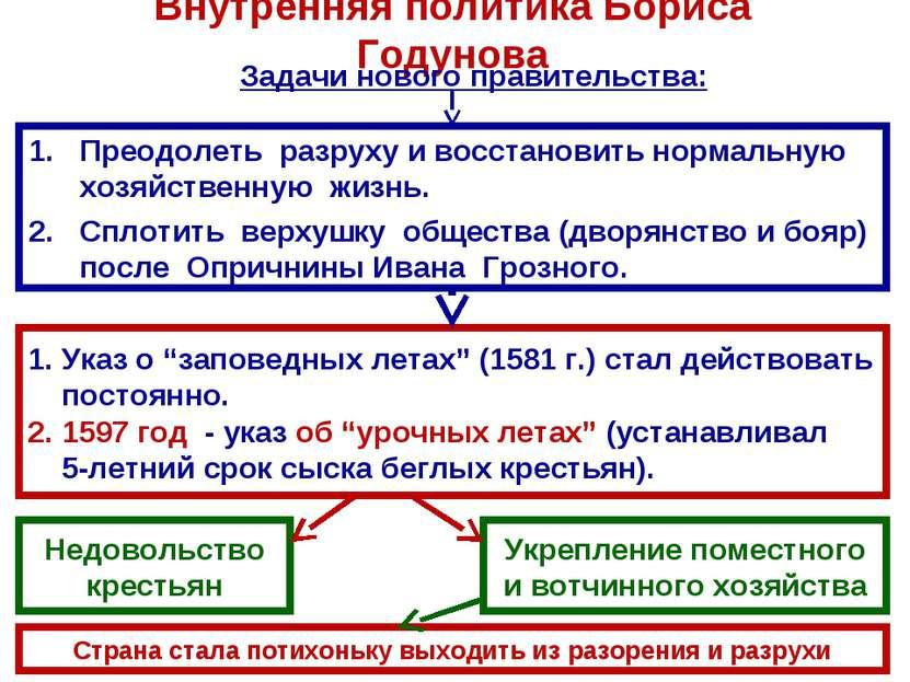 Внутренняя политика Бориса Годунова Преодолеть разруху и восстановить нормаль...