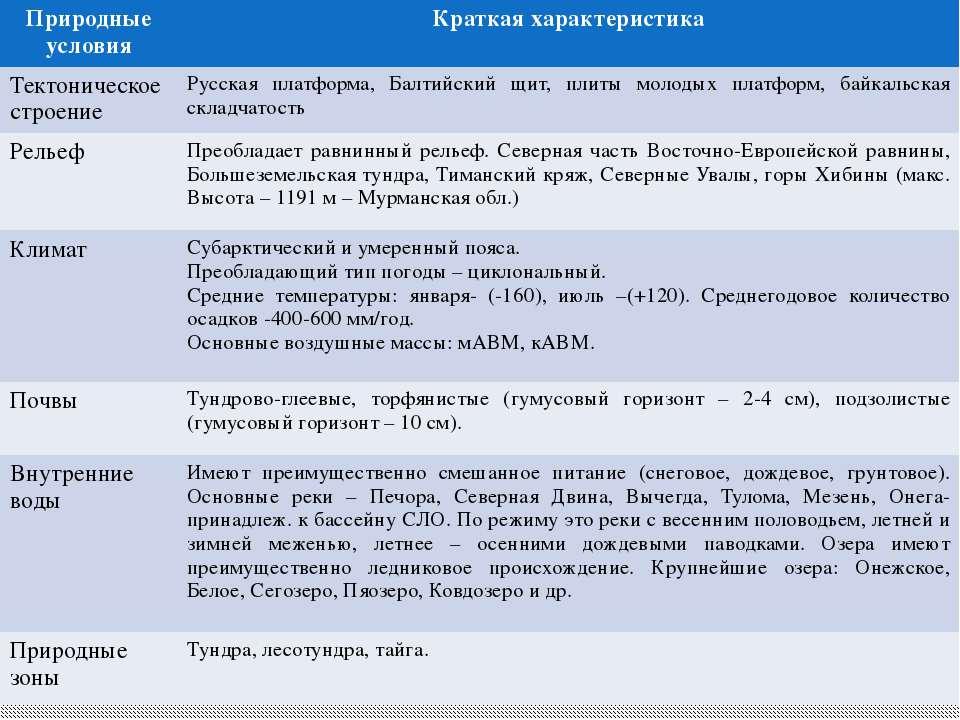 Природные условия Краткая характеристика Тектоническое строение Русская платф...