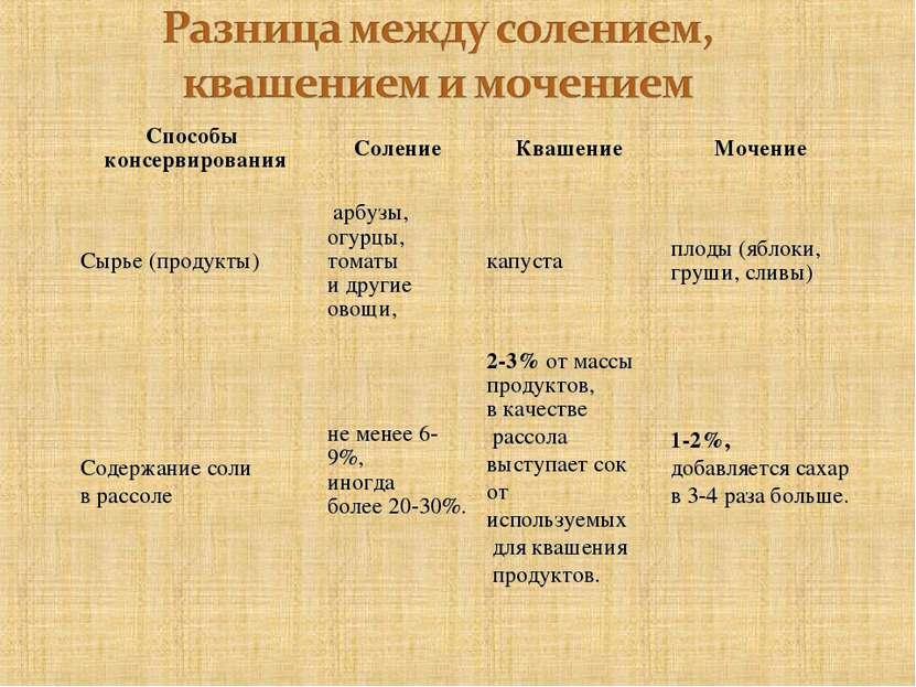 Способы консервирования Соление Квашение Мочение Сырье (продукты) арбузы, огу...