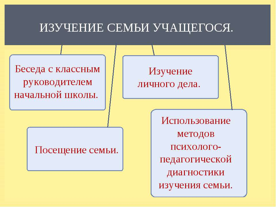 ИЗУЧЕНИЕ СЕМЬИ УЧАЩЕГОСЯ. Изучение личного дела. Беседа с классным руководите...