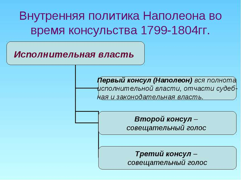 Внутренняя политика Наполеона во время консульства 1799-1804гг.