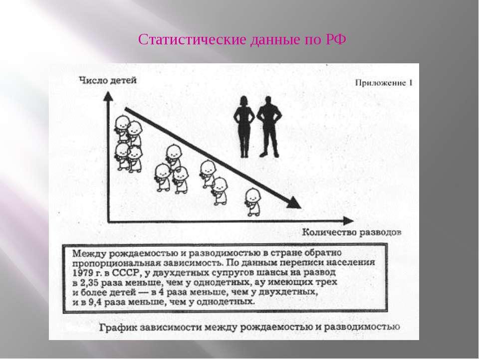 Статистические данные по РФ