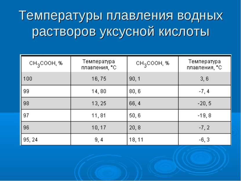 Температуры плавления водных растворов уксусной кислоты