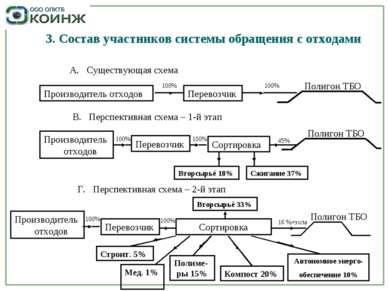3. Состав участников системы обращения с отходами А. Существующая схема Произ...