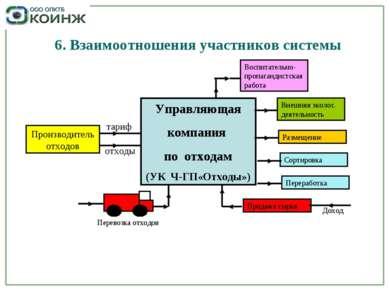 6. Взаимоотношения участников системы Производитель отходов Управляющая компа...