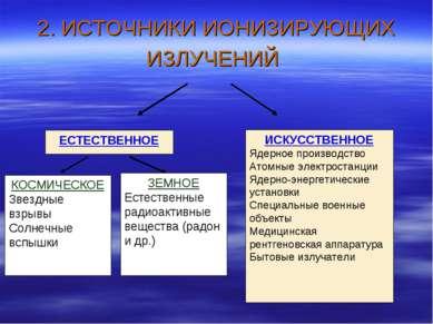2. ИСТОЧНИКИ ИОНИЗИРУЮЩИХ ИЗЛУЧЕНИЙ