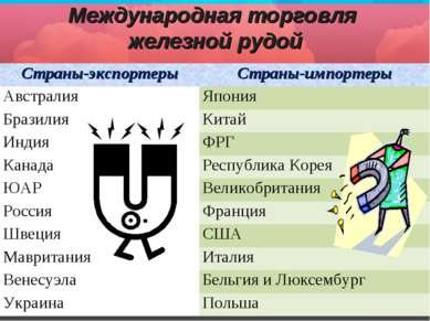 Международная торговля железной рудой Страны-экспортеры Страны-импортеры Авст...