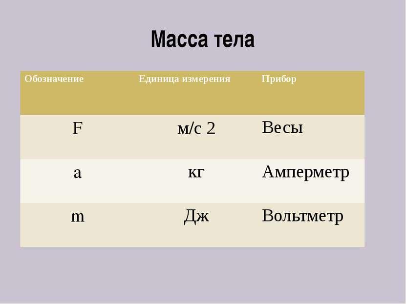 Масса тела Обозначение Единица измерения Прибор F м/с2 Весы а кг Амперметр m ...