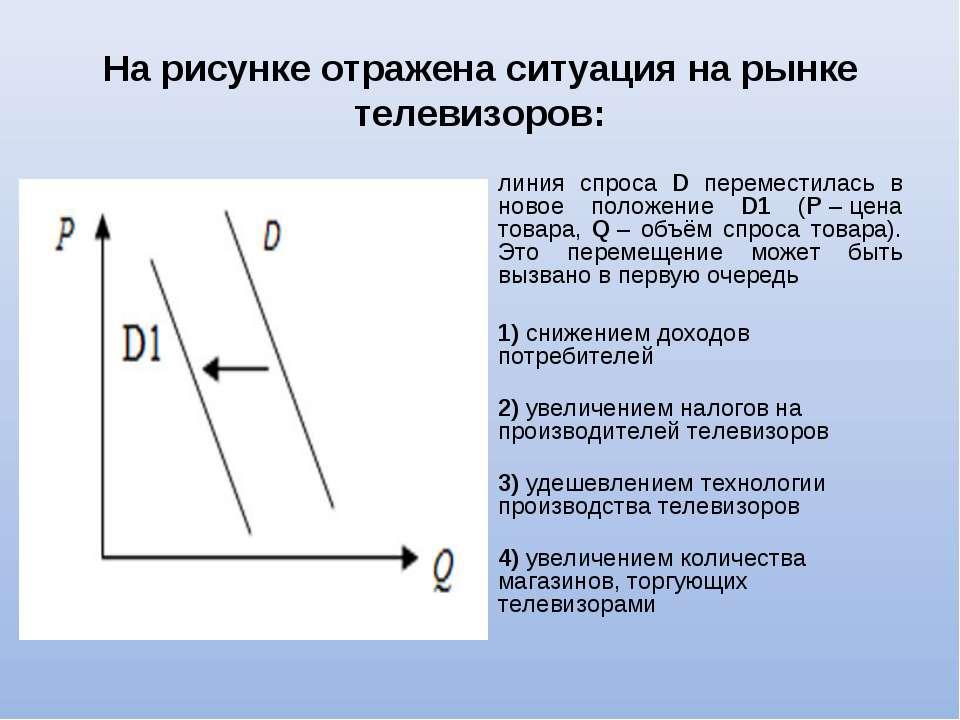 На рисунке отражена ситуация на рынке телевизоров: линия спроса D переместила...