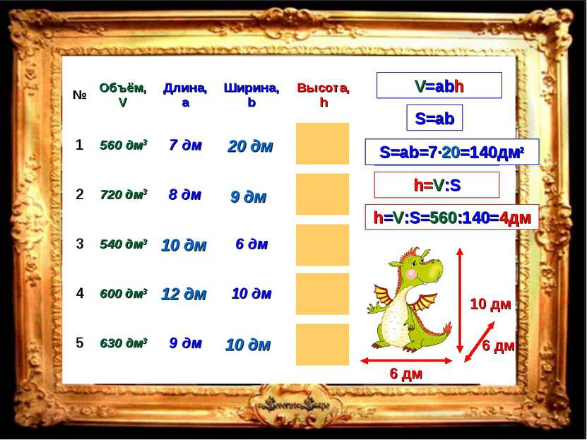 V=abh V=Sh h=V:S S=ab 20 дм S=ab=7·20=140дм2 h=V:S=560:140=4дм № Объём, V Дли...