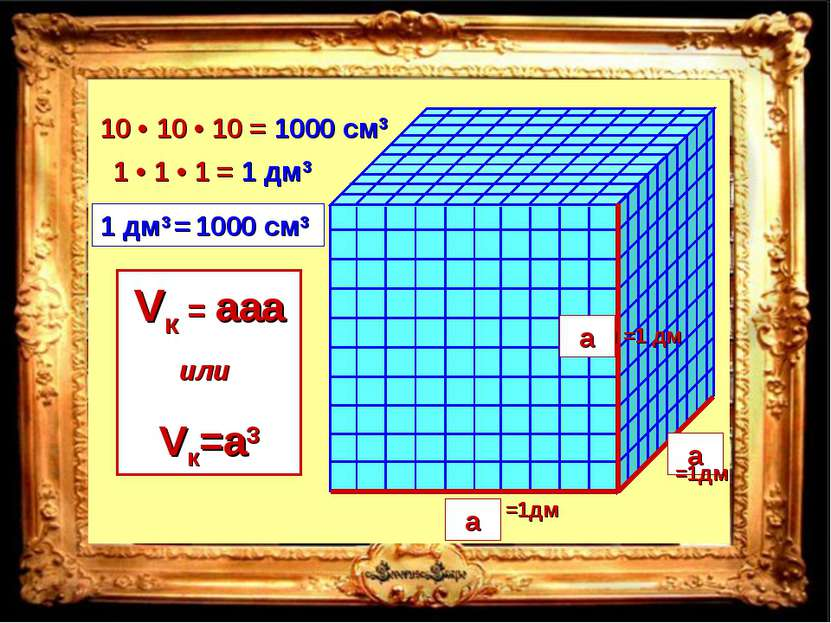 1000 см3 10 • 10 • 10 = a a a Vк = aaa или Vк=a3 =1дм =1дм =1 дм 1 • 1 • 1 = ...