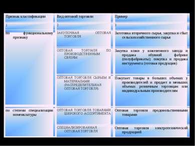 Виды оптовой торговли Признак классификации Вид оптовой торговли Пример 1 2 3...