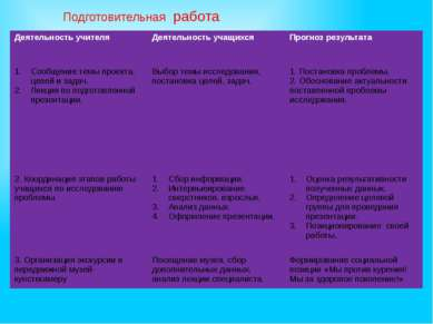 Подготовительная работа Деятельность учителя Деятельность учащихся Прогноз ре...