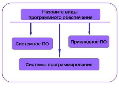 Назовите виды программного обеспечения Системное ПО Системы программирования ...