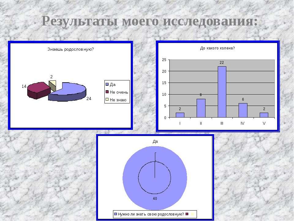Результаты моего исследования: