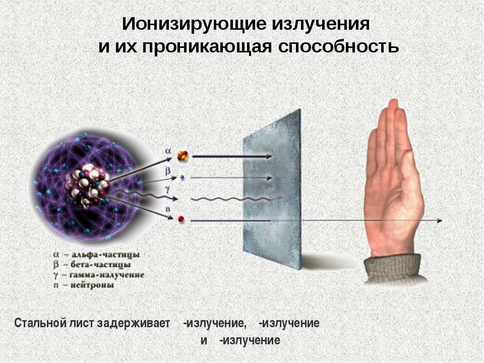 Ионизирующие излучения иихпроникающая способность Стальной лист задерживает...