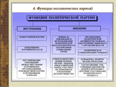 4. Функции политических партий