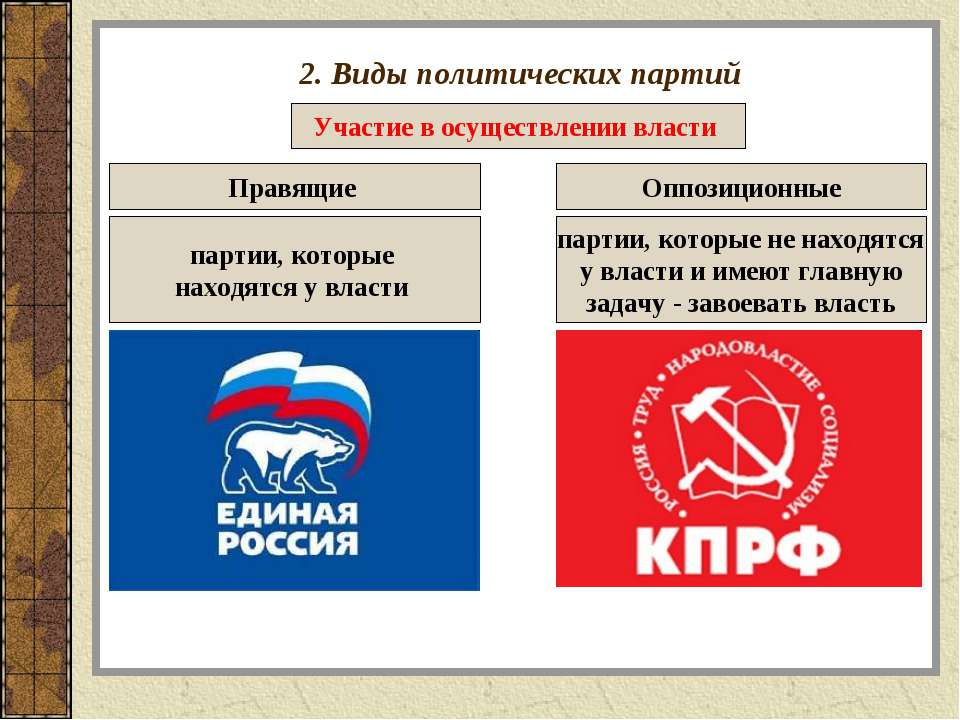 2. Виды политических партий Участие в осуществлении власти Правящие Оппозицио...