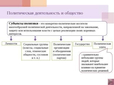 Политическая деятельность и общество Деятельность субъектов политики направле...