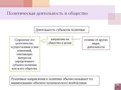Политическая деятельность и общество Политическая деятельность Интересы субъе...