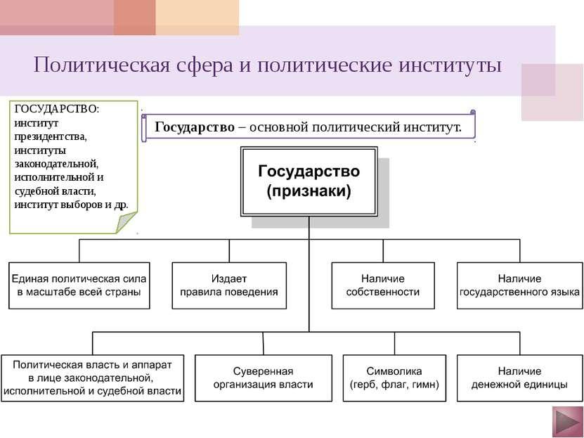 Политическая сфера и политические институты Закон «О политических партиях» (2...