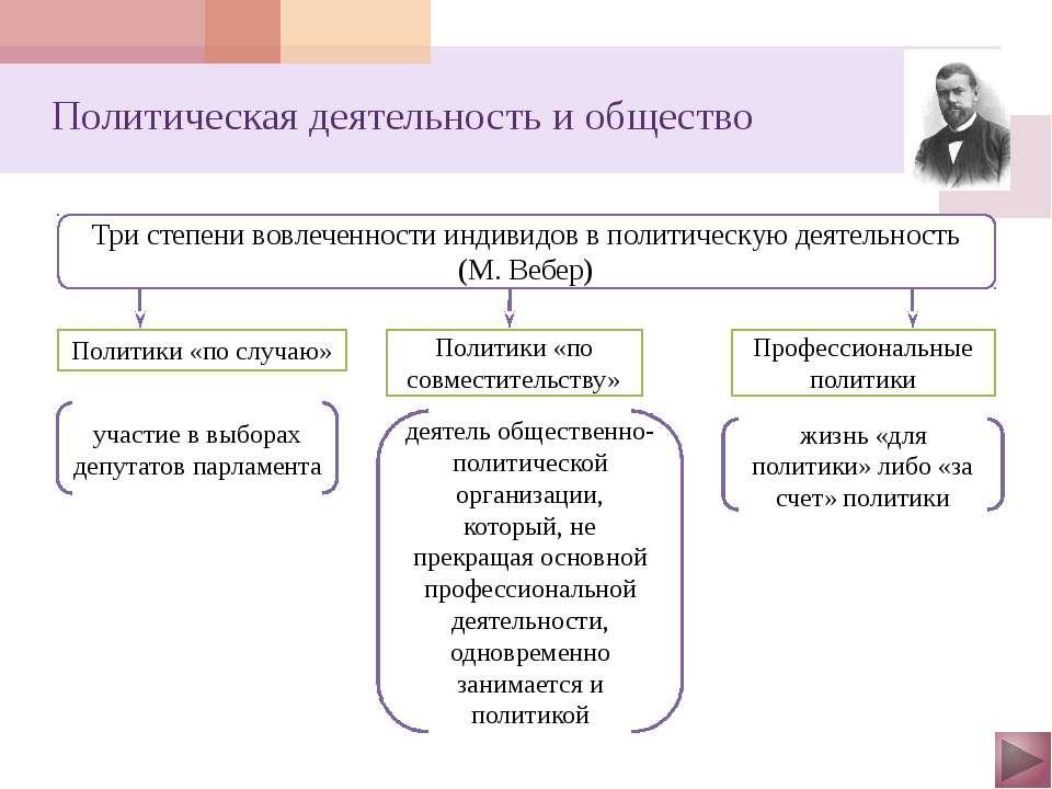 Политическая сфера и политические институты Структура политической сферы Разл...
