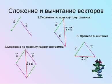 Сложение и вычитание векторов 1.Сложение по правилу треугольника 2.Сложение п...