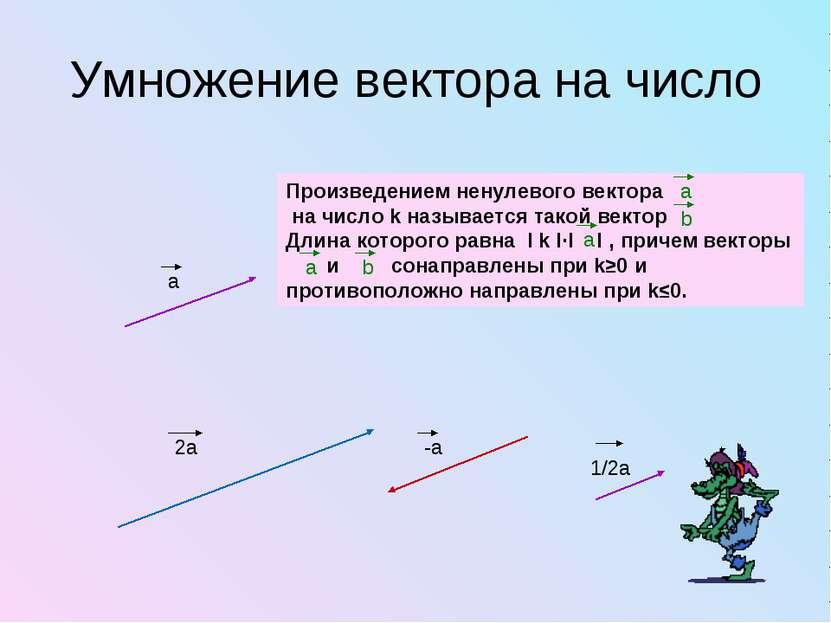 Умножение вектора на число Произведением ненулевого вектора на число k называ...
