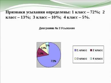 Признаки усыхания определены: 1 класс – 72%; 2 класс – 13%; 3 класс – 10%; 4 ...