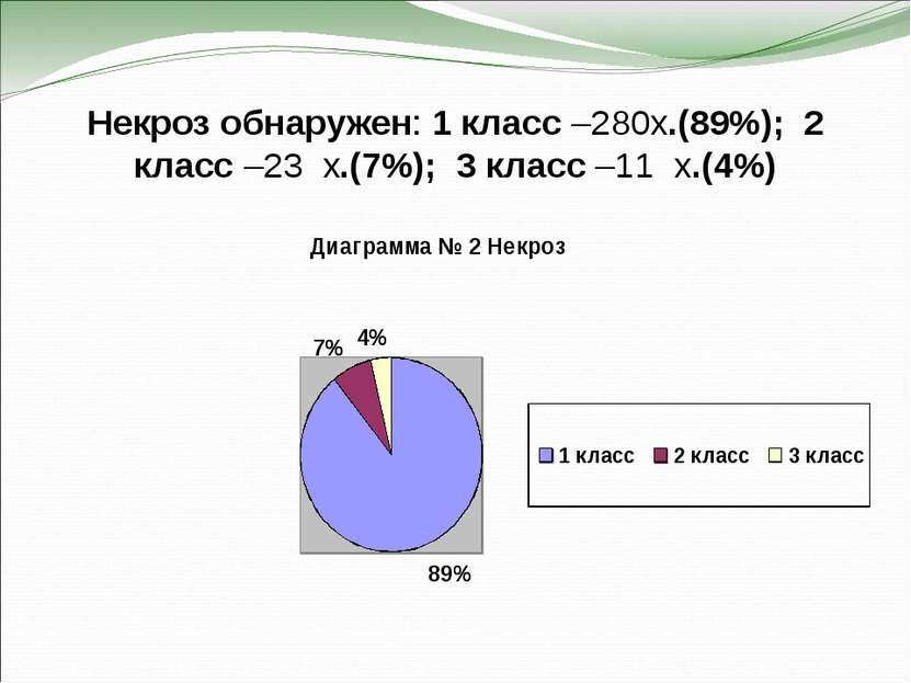 Некроз обнаружен: 1 класс –280х.(89%); 2 класс –23 х.(7%); 3 класс –11 х.(4%)